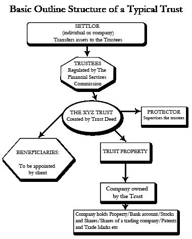 Trust Diagram Image